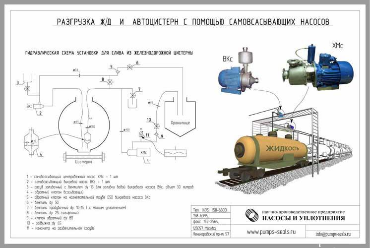 Гидравлическая схема автоцистерны